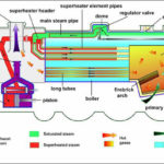 Locomotive Boiler - Construction Working and Application with Diagram