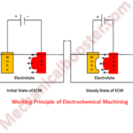 Electrochemical Machining (ECM) - Working Principle, Equipment, Advantages and Disadvantages with Application