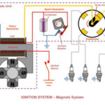 Magneto Ignition System - Parts, Working Principle, Advantages and Disadvantages with Application