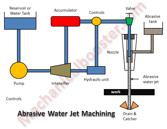abrasive water jet machining