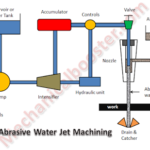 Water Jet Machining – Working Principle, Advantages and Disadvantages with Application