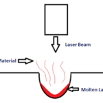 Laser Beam Machining - Main Parts, Principle, Working with Application
