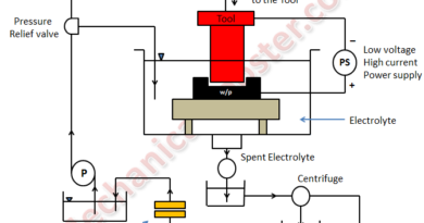 working of electrochemical machining