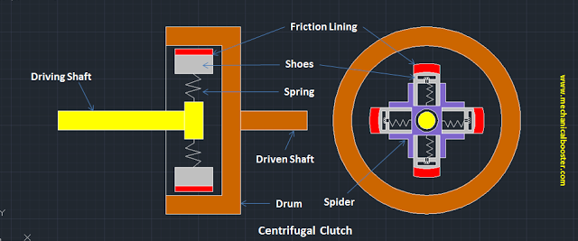 Centrifugal Clutch Main Parts