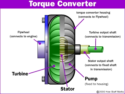 How Does A Torque Converter Work >> Torque Converter Working Principle Main Parts And Application