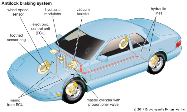How Anti-lock Braking System (ABS) Works?