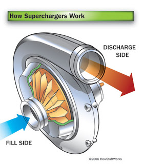 Types of Supercharger -centrifugal type