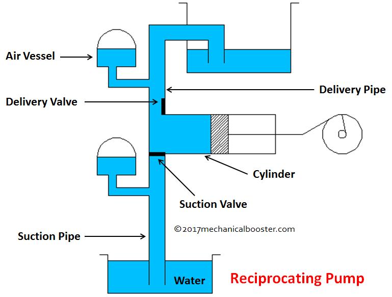 reciprocating pump main parts