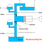 Reciprocating Pump - Main Parts, Types, Working, Advantages, Disadvantages with Application