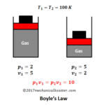 Gas Laws - Boyle's, Charles, Gay Lussac, Avogadro and Ideal Gas Law