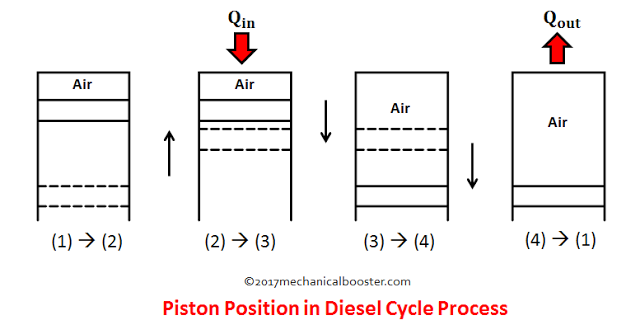 diesel cycle process - piston position