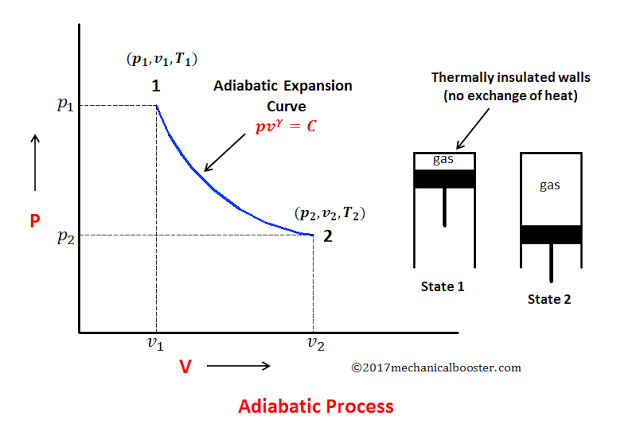 What is Adiabatic Process - Explanation