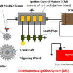 Distributorless Ignition System (DIS) – Main Components, Working with Application