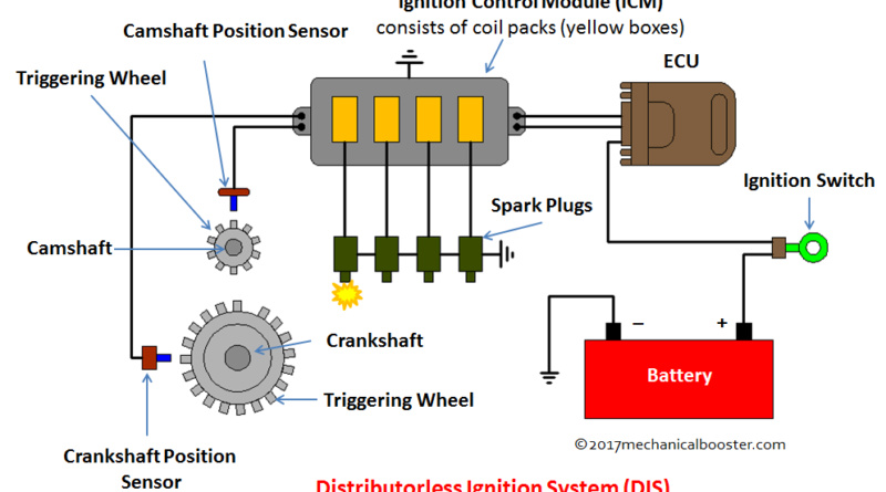 Distributorless Ignition System (DIS)