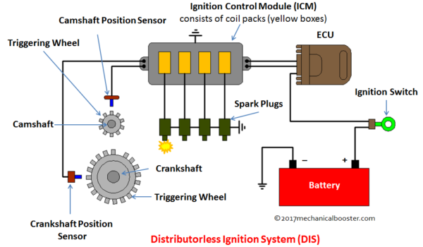 Distributorless Ignition System  Dis  - Main Components  Working With Application