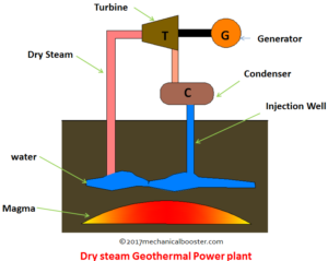dry steam geothermal power plant
