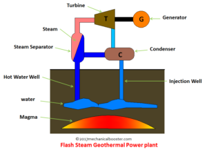Flash Steam Geothermal Power Plant