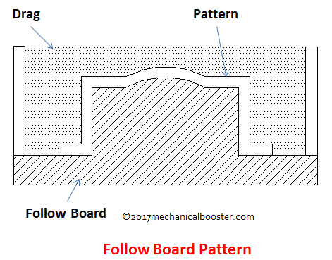 Follow board pattern