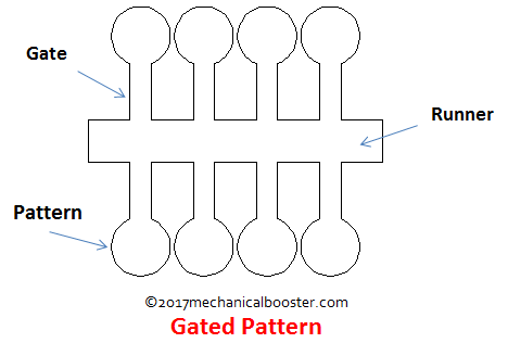 Gated Pattern