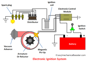 Main Parts of Electronic Ignition System