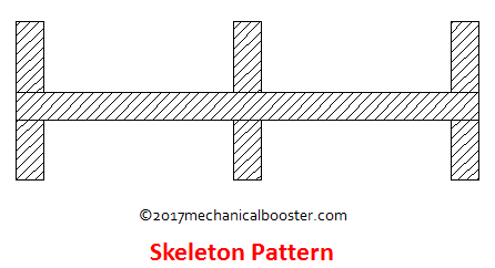 Skeleton pattern