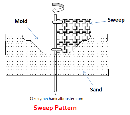 Sweep pattern