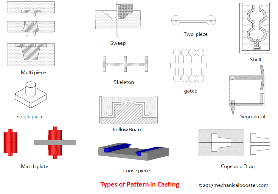 Types of Patterns in Casting Process
