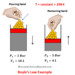 Boyle's Law - Statement, Formula Example and Graph