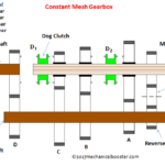 How Constant Mesh Gearbox Works?