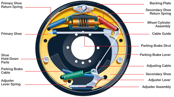 Main Parts of Drum Brakes
