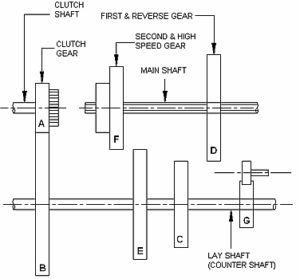 types of gearbox - Sliding mesh