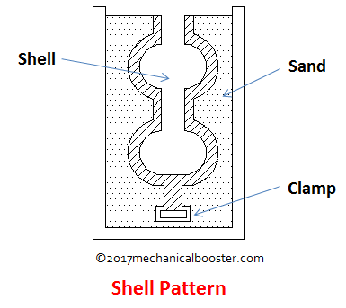 Types of Patterns in Casting Process - Mechanical Booster