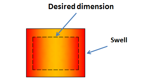 swell defect