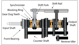 Types of Gearbox - Complete Explanation - Mechanical Booster