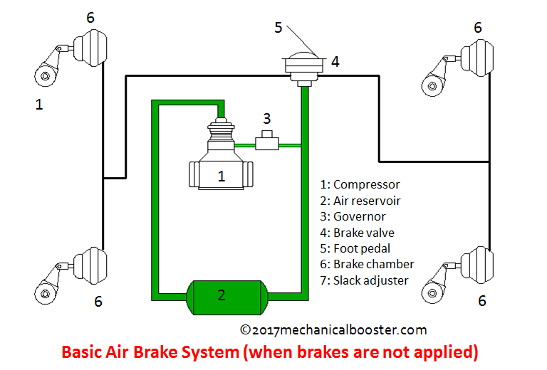 how air brake system works in automobile mechanical booster. Black Bedroom Furniture Sets. Home Design Ideas