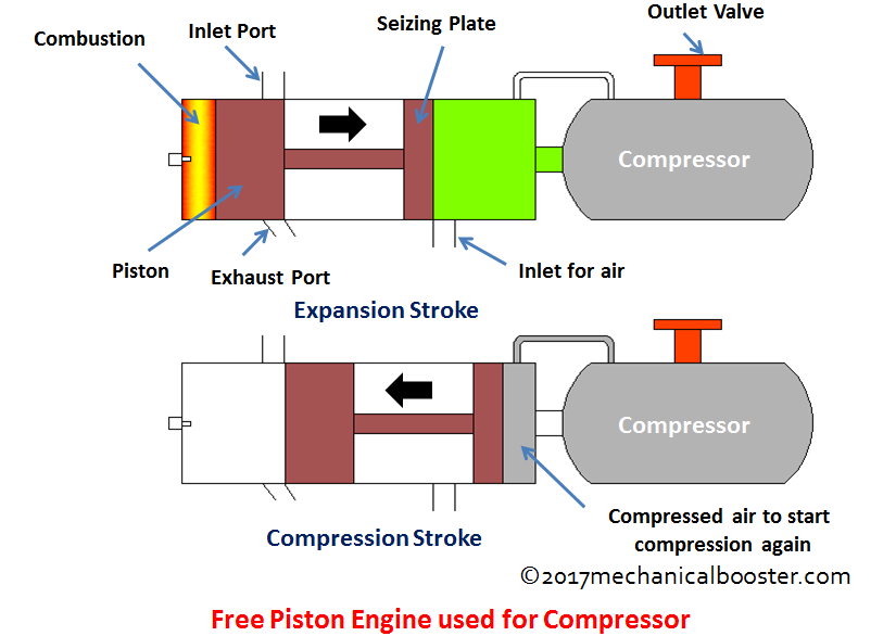 Free piston engine used for compressor
