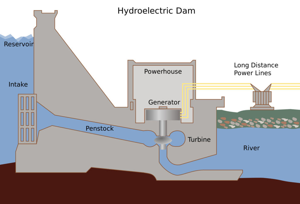 Hydropower plant layout