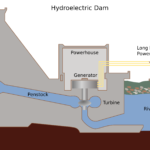 How Hydropower Plant Works? - Complete Explanation