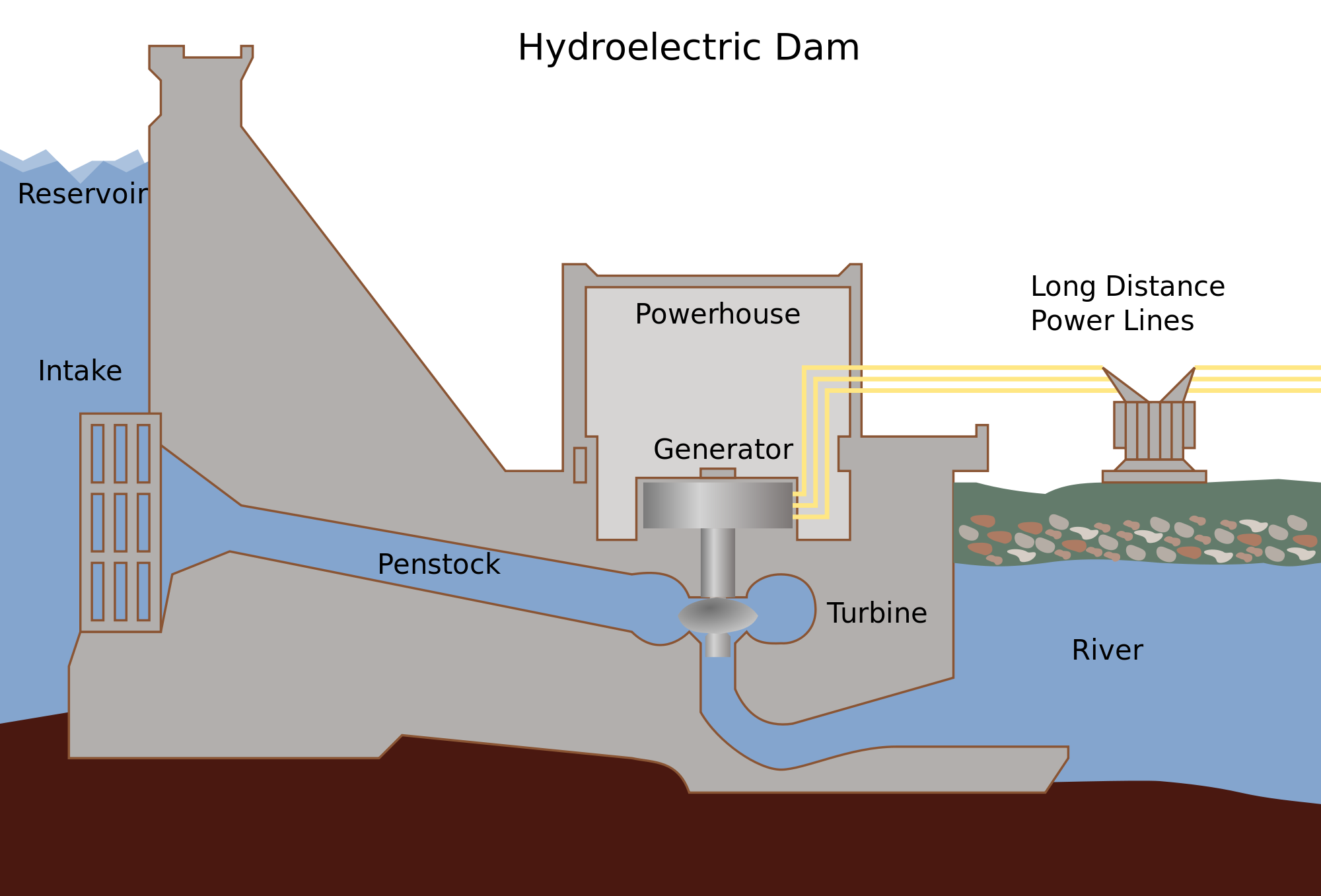 How Hydropower Plant Works? - Complete Explanation - Mechanical Booster | Hydro Power Plant Layout Diagram |  | Mechanical Booster
