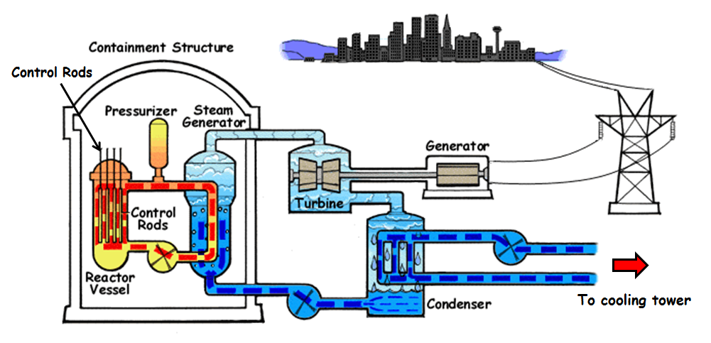 nuclear power plant working principle, advantages, disadvantages Steam Engine Diagram nuclear power plant diagram