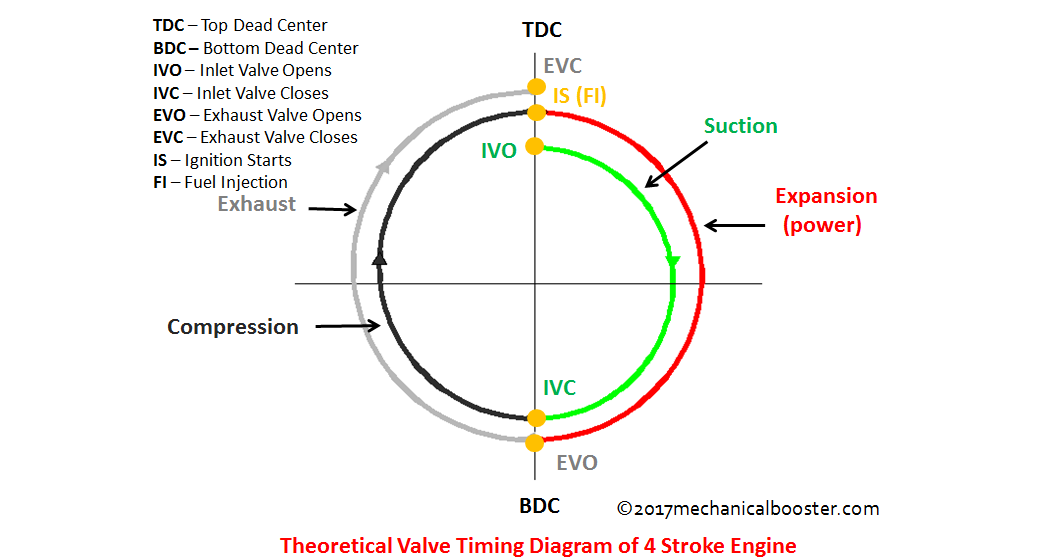 Theoretical Valve Timing Diagram Of 4 Stroke Cycle Engine