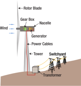 Wind power plant working