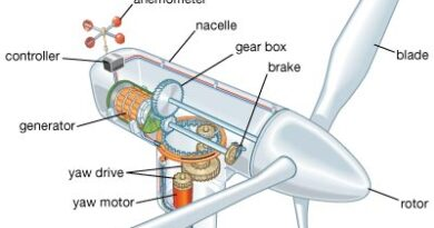 Wind turbine main parts