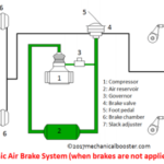 How Air Brake System Works in Automobile?
