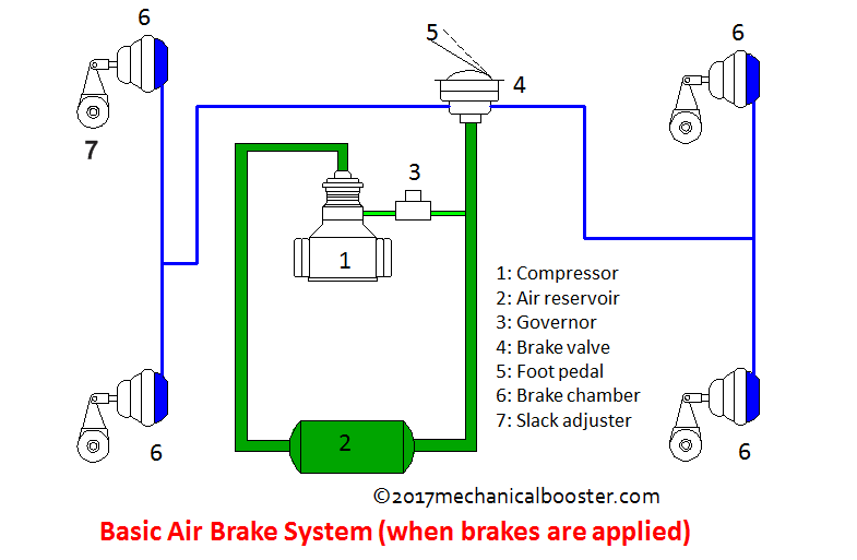 air brake system (when brakes are applied)