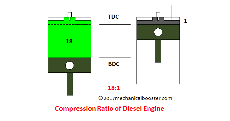 compression ratio of diesel engine