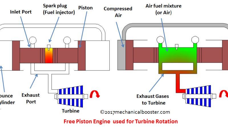free piston engine for turbine rotation