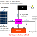 Solar Power Plant – Main Components, Working, Advantages and Disadvantages