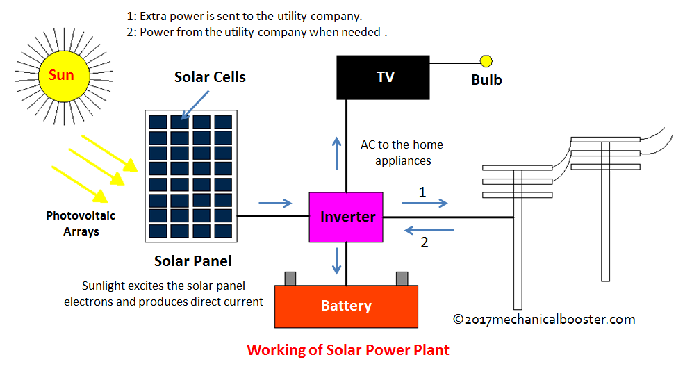 Solar Power Plant Main Components Working Advantages And