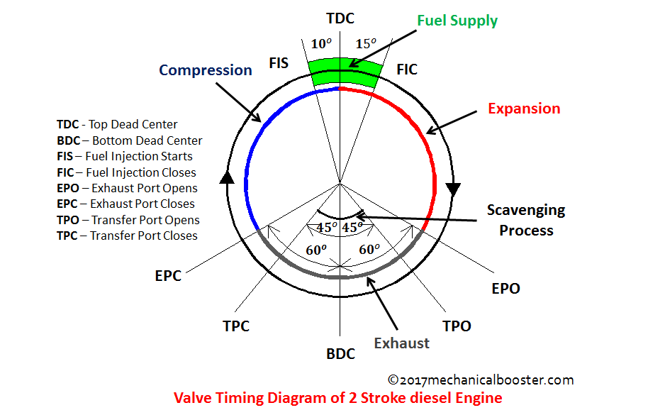 Valve Timing Diagram 2 Stroke Diesel Engine